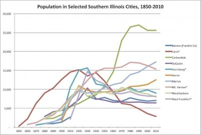 Southern Illinois Counties Chart